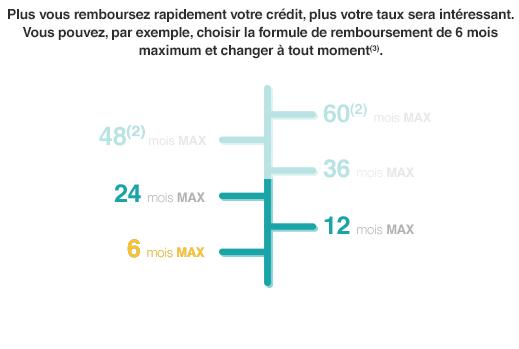 Credit Renouvelable Nouvelle Generation Demande De Financement En Ligne